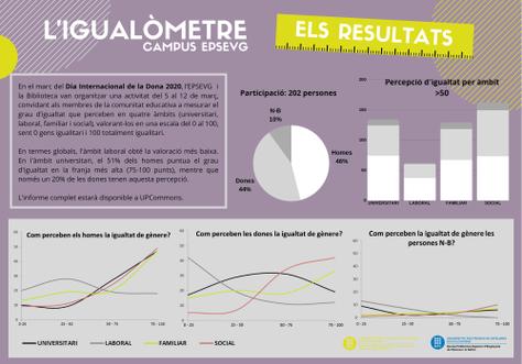 Resum dels resultats de l'Igualòmetre del Campus UPC Vilanova